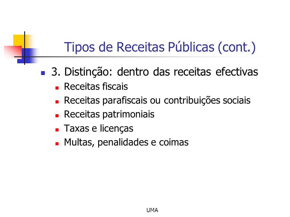 Tipos de Receitas Públicas (cont.)