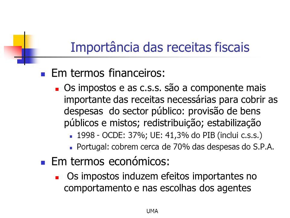 Importância das receitas fiscais