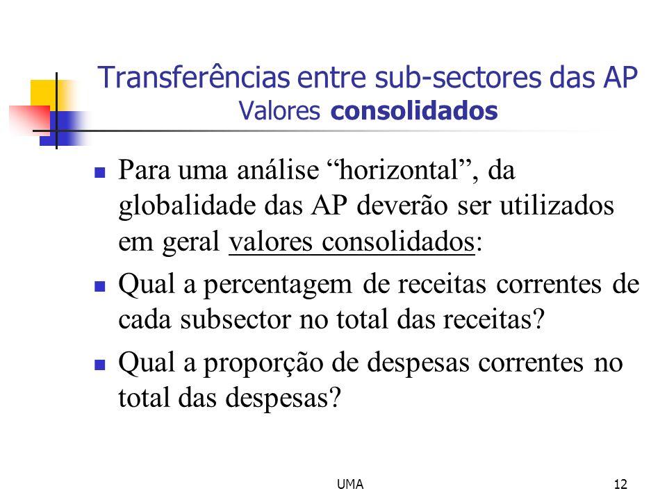 Transferências entre sub-sectores das AP Valores consolidados