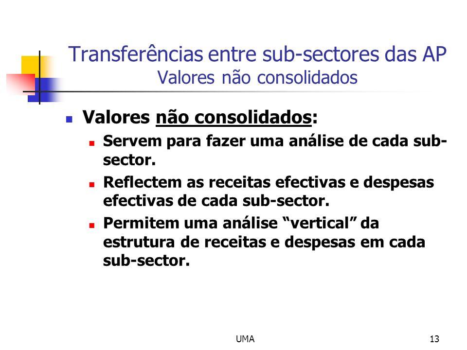 Transferências entre sub-sectores das AP Valores não consolidados