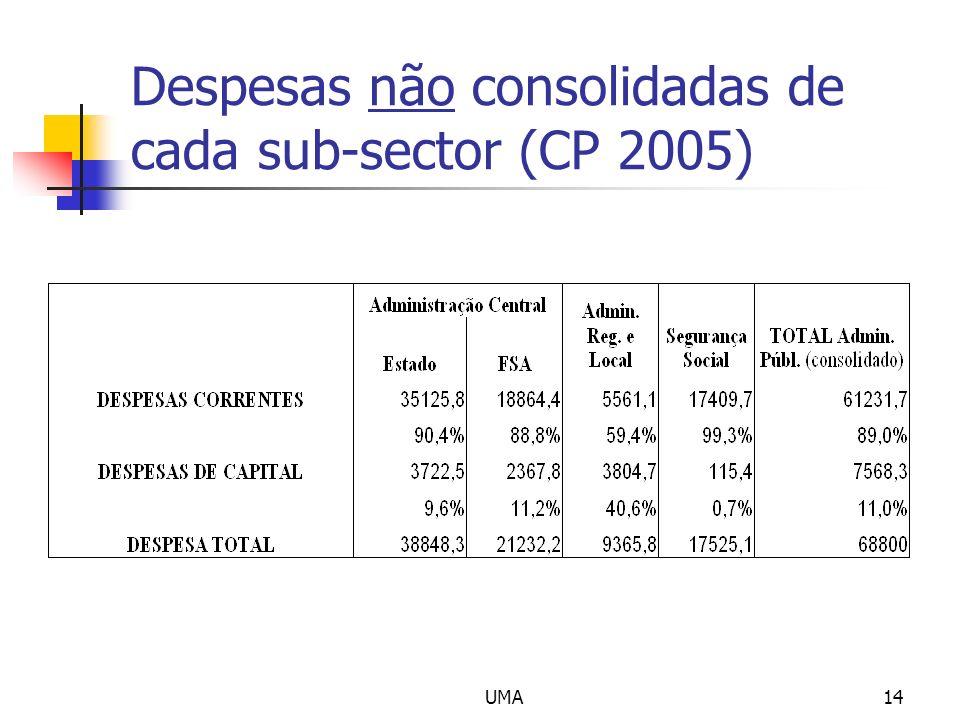 Despesas não consolidadas de cada sub-sector (CP 2005)