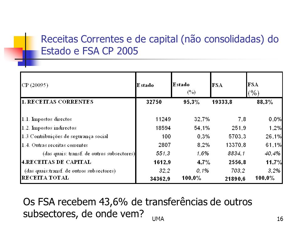 Receitas Correntes e de capital (não consolidadas) do Estado e FSA CP 2005