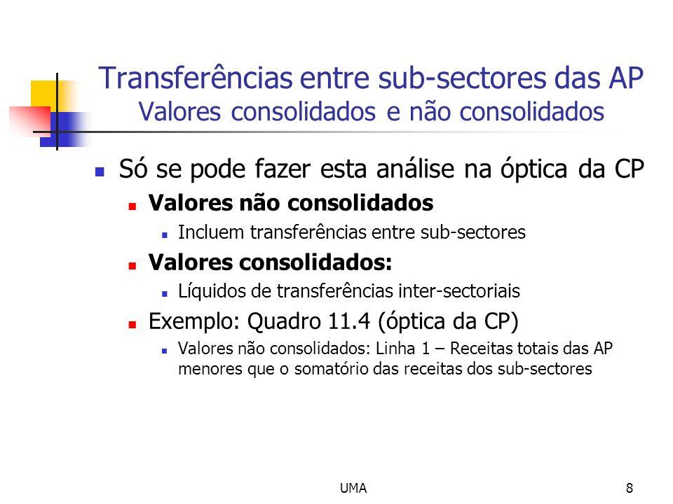 Transferências entre sub-sectores das AP Valores consolidados e não consolidados