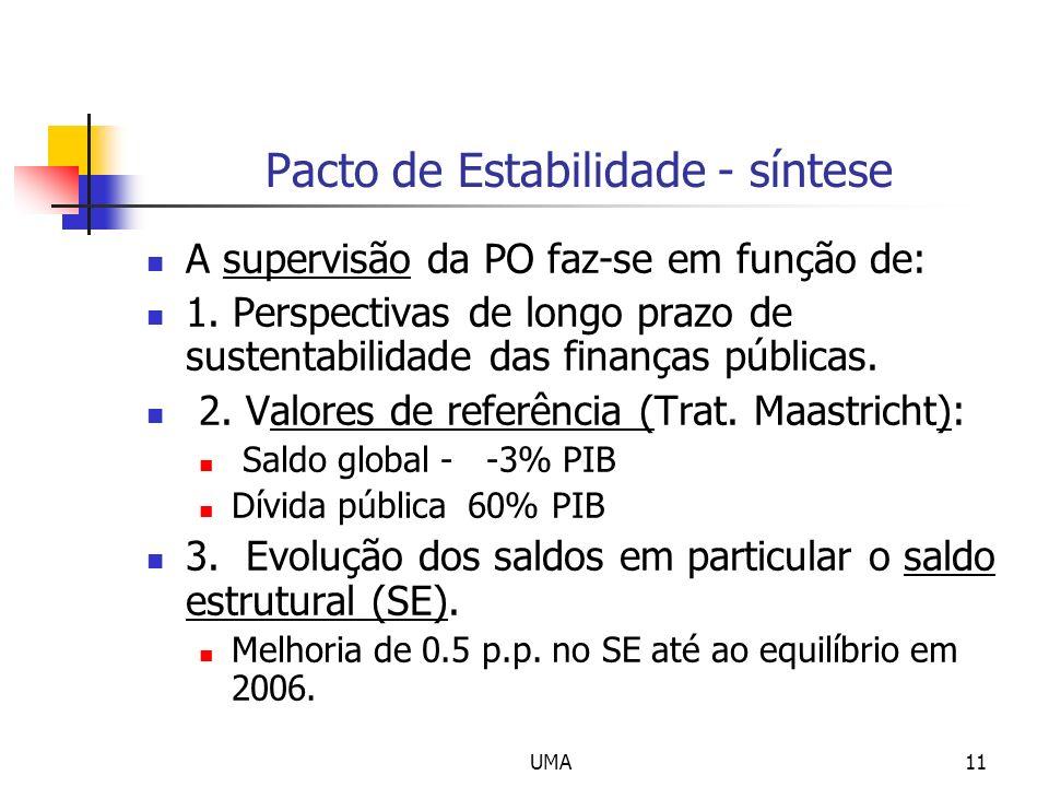Pacto de Estabilidade - síntese