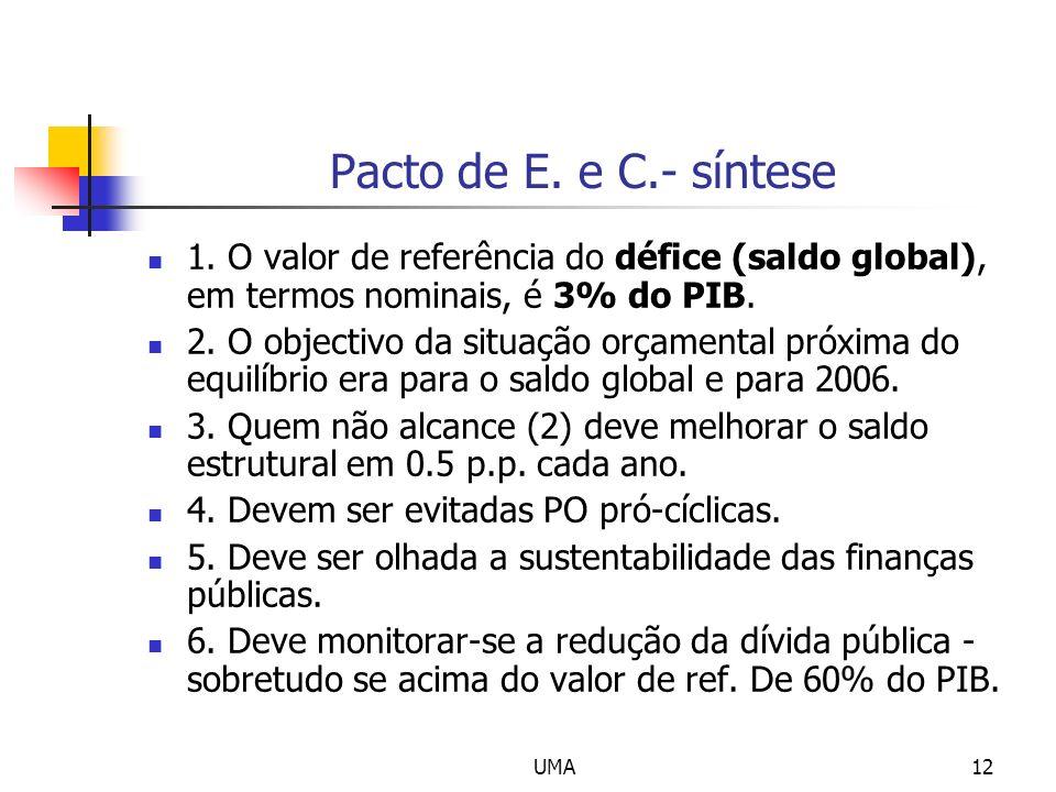 Pacto de E. e C.- síntese 1. O valor de referência do défice (saldo global), em termos nominais, é 3% do PIB.