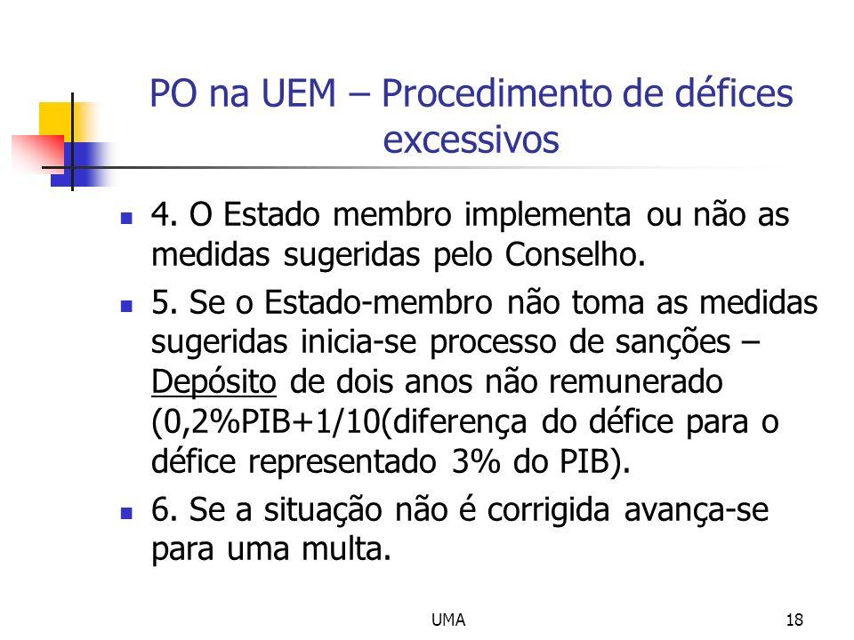 PO na UEM – Procedimento de défices excessivos