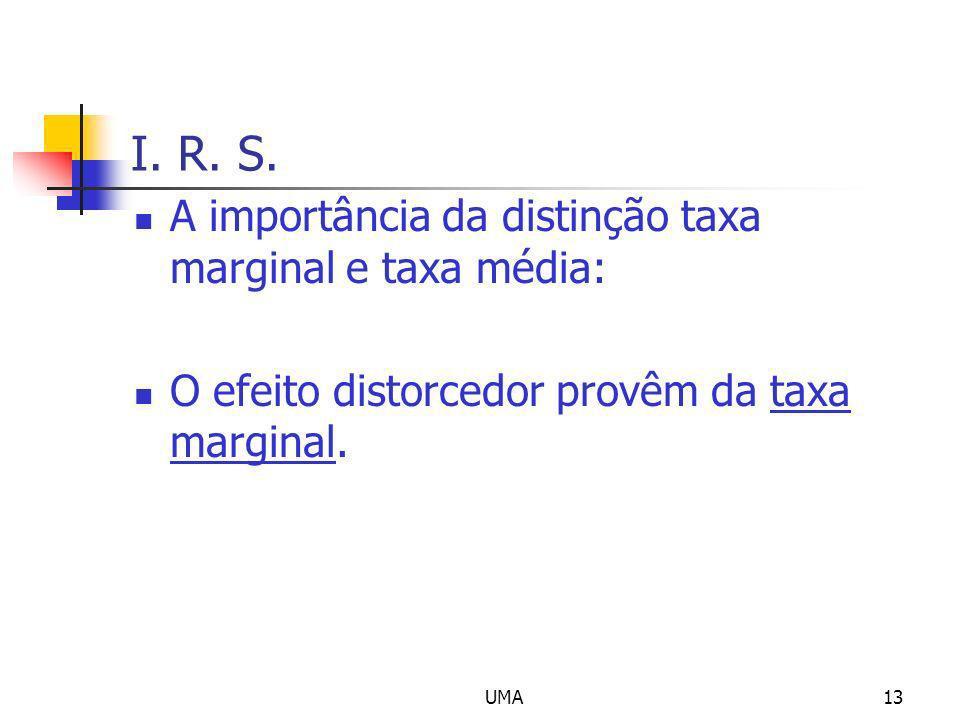 I. R. S. A importância da distinção taxa marginal e taxa média: