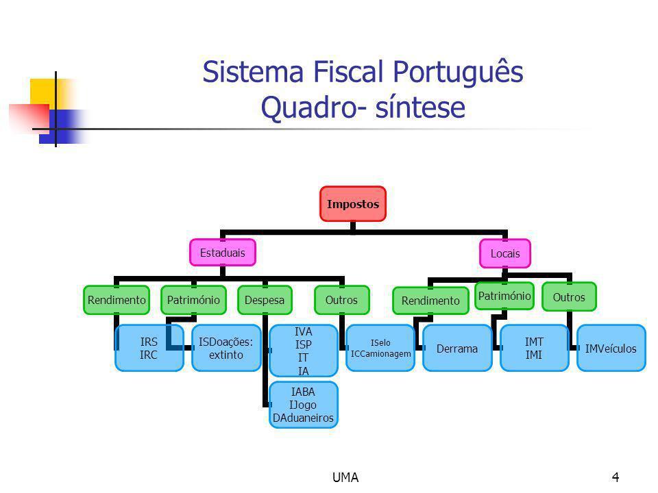 Sistema Fiscal Português Quadro- síntese