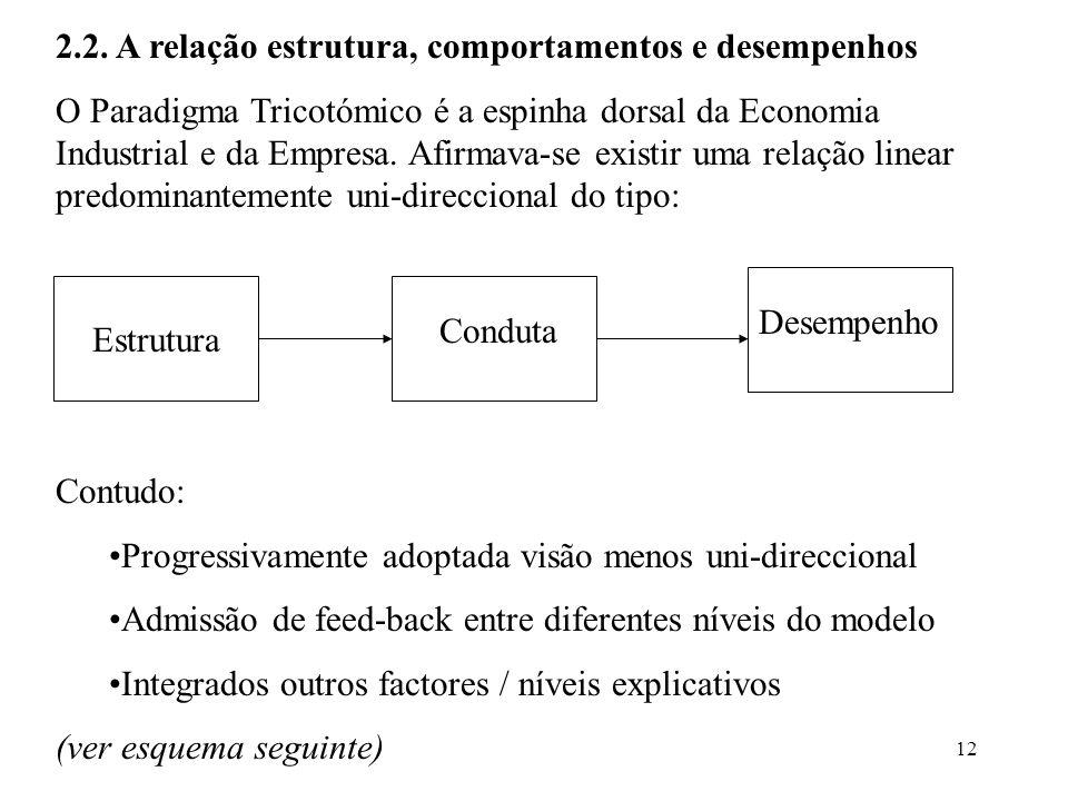 2.2. A relação estrutura, comportamentos e desempenhos