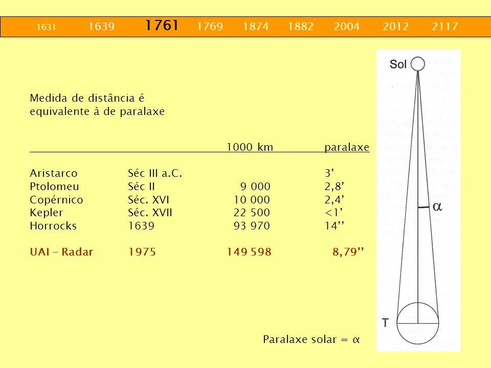 1631 1639 1761 1769 1874 1882 2004 2012 2117Medida de distância é. equivalente à de paralaxe.