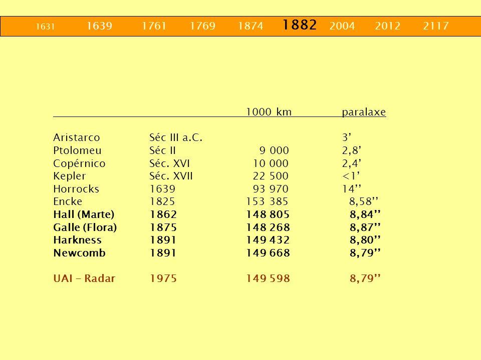 1631 1639 1761 1769 1874 1882 2004 2012 2117 1000 km paralaxe. Aristarco Séc III a.C. 3'