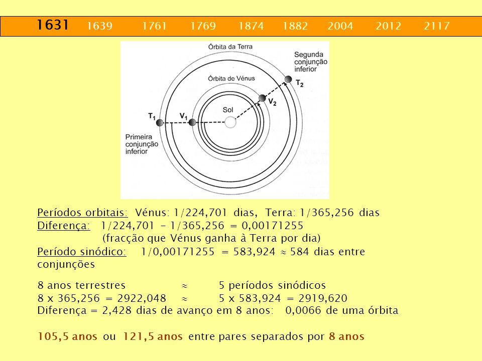 1631 1639 1761 1769 1874 1882 2004 2012 2117 Períodos orbitais: Vénus: 1/224,701 dias, Terra: 1/365,256 dias.