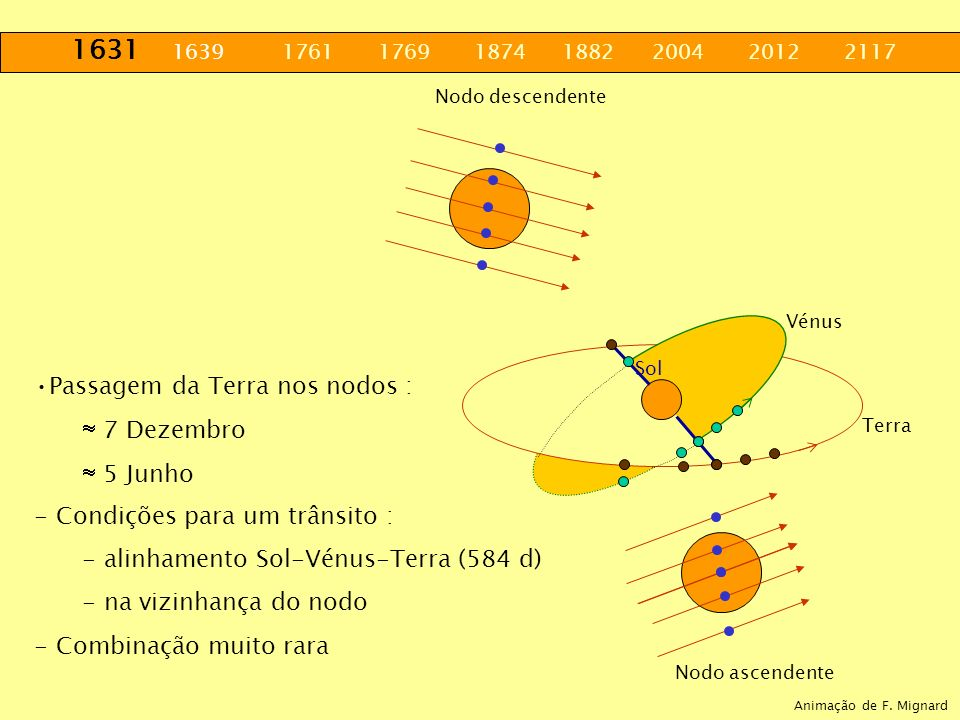. Passagem da Terra nos nodos :  7 Dezembro  5 Junho