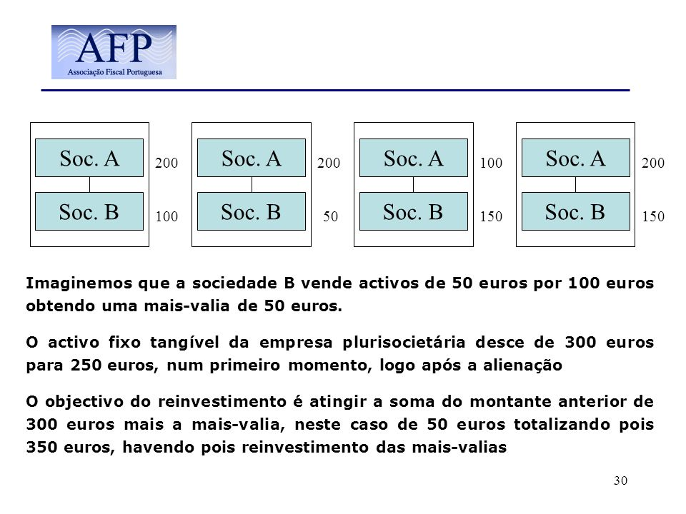 Soc. A Soc. A Soc. A Soc. A Soc. B Soc. B Soc. B Soc. B 200 200 100