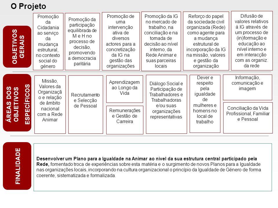 O Projeto OBJETIVOS GERAIS ÁREAS DOS OBJETIVOS ESPECÍFICOS FINALIDADE