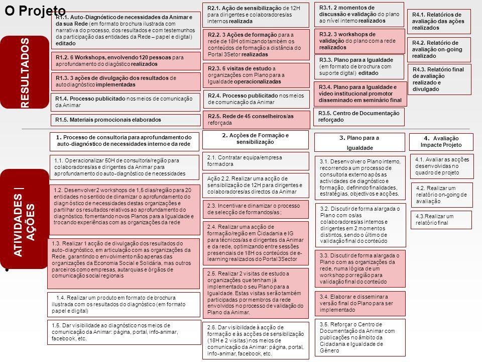 2. Acções de Formação e sensibilização 4. Avaliação Impacte Projeto
