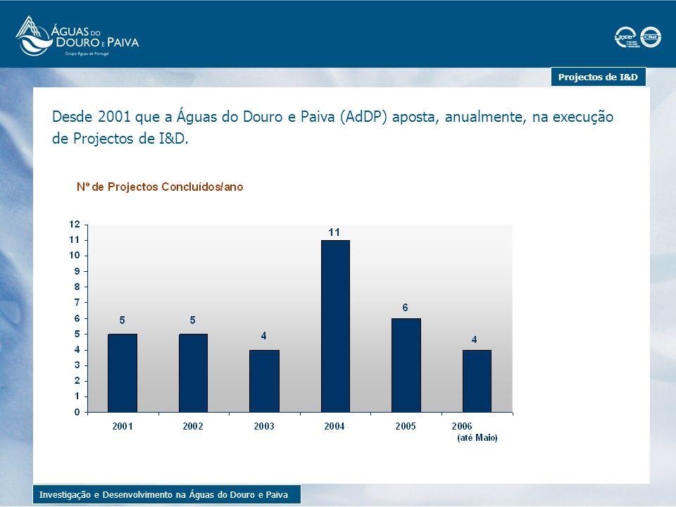 Projectos de I&D Desde 2001 que a Águas do Douro e Paiva (AdDP) aposta, anualmente, na execução de Projectos de I&D.