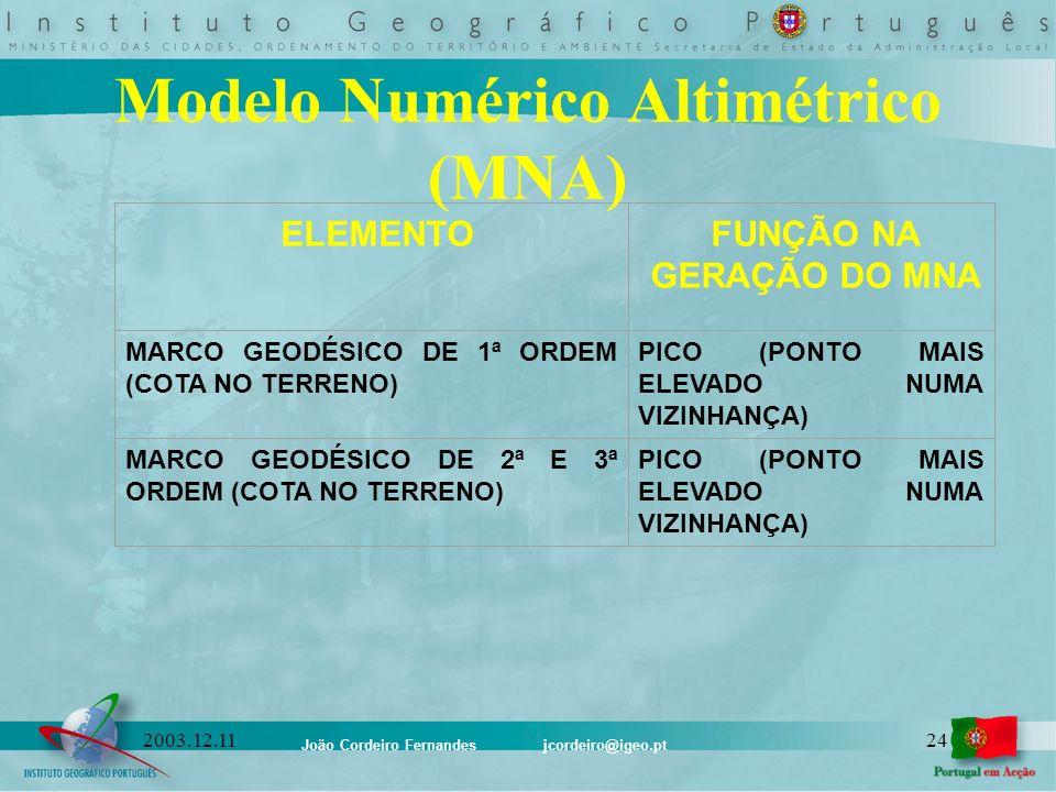 Modelo Numérico Altimétrico (MNA)