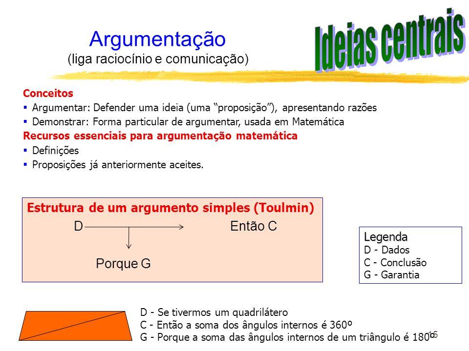 Argumentação (liga raciocínio e comunicação)