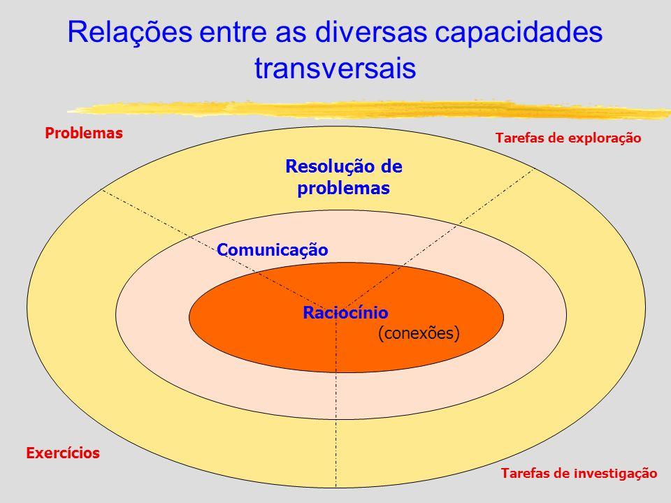 Relações entre as diversas capacidades transversais