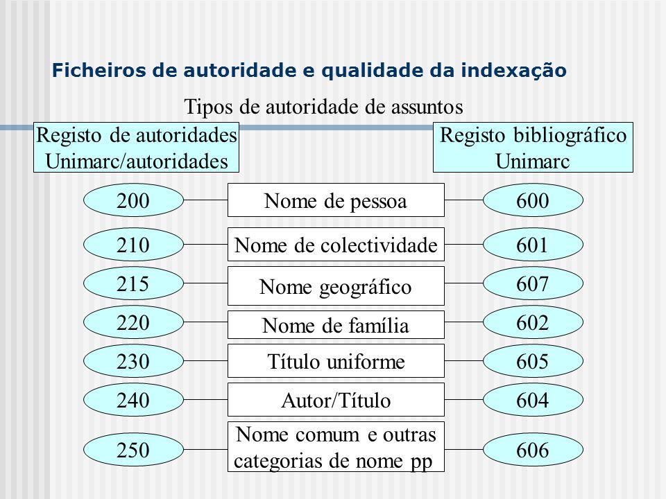 Tipos de autoridade de assuntos Registo de autoridades