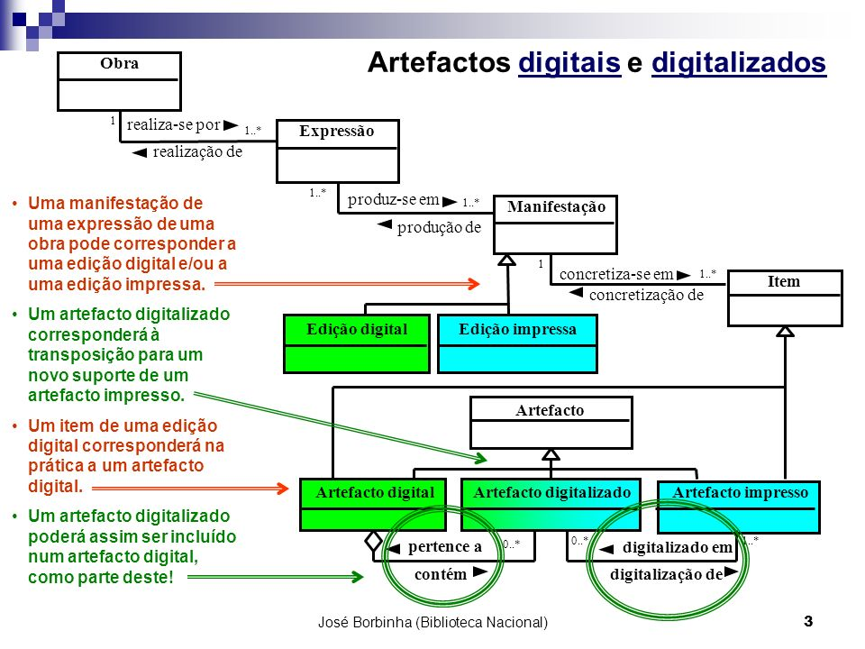 Artefactos digitais e digitalizados
