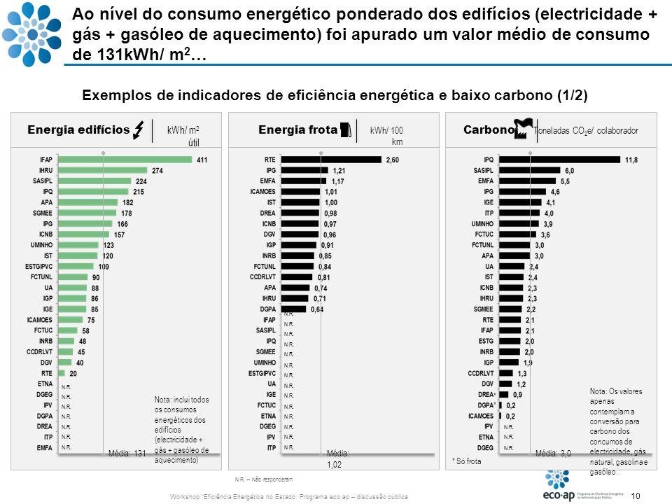 Exemplos de indicadores de eficiência energética e baixo carbono (1/2)