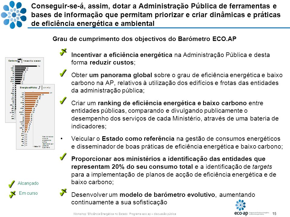 Grau de cumprimento dos objectivos do Barómetro ECO.AP