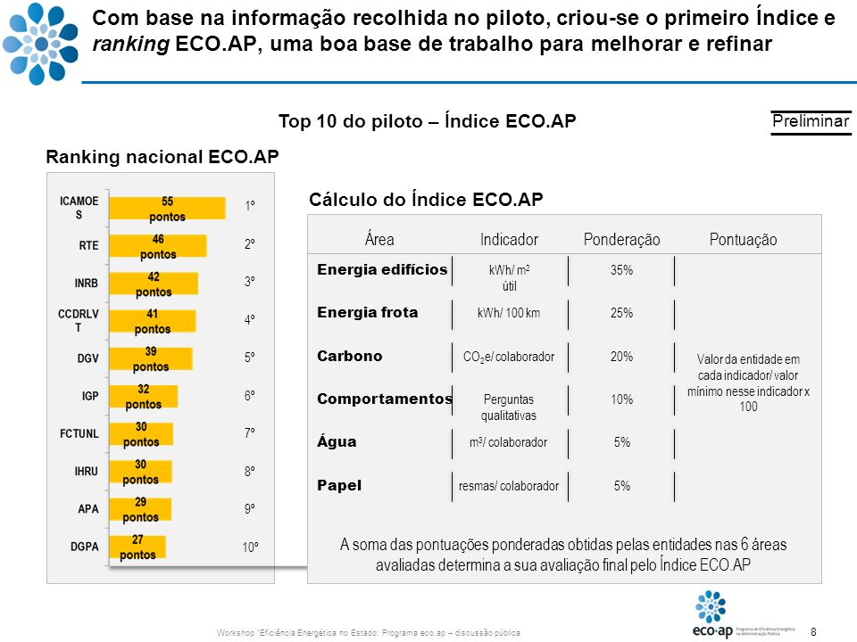 Top 10 do piloto – Índice ECO.AP