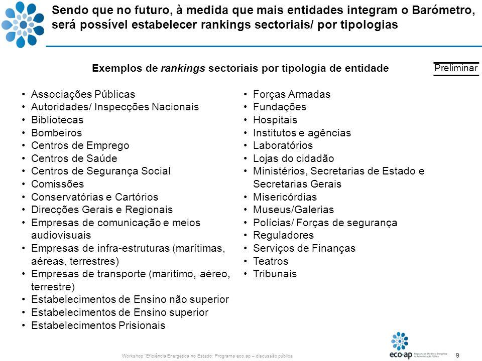 Exemplos de rankings sectoriais por tipologia de entidade