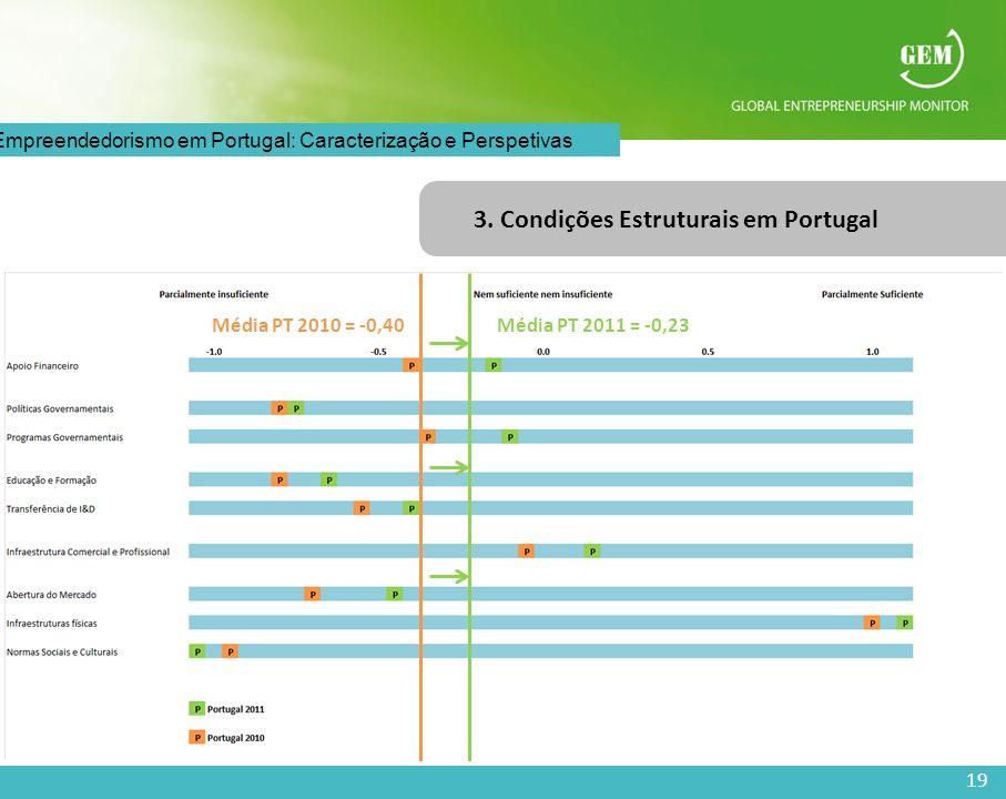 3. Condições Estruturais em Portugal