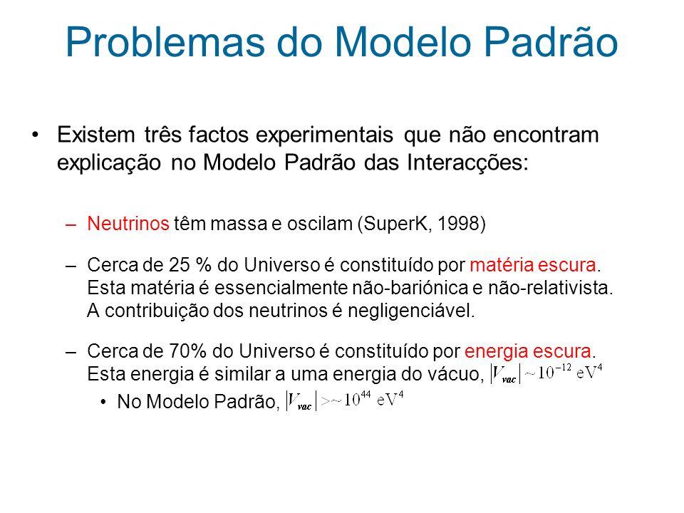 Problemas do Modelo Padrão