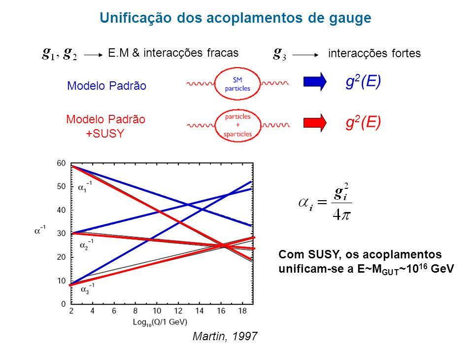 g2(E) Unificação dos acoplamentos de gauge E.M & interacções fracas