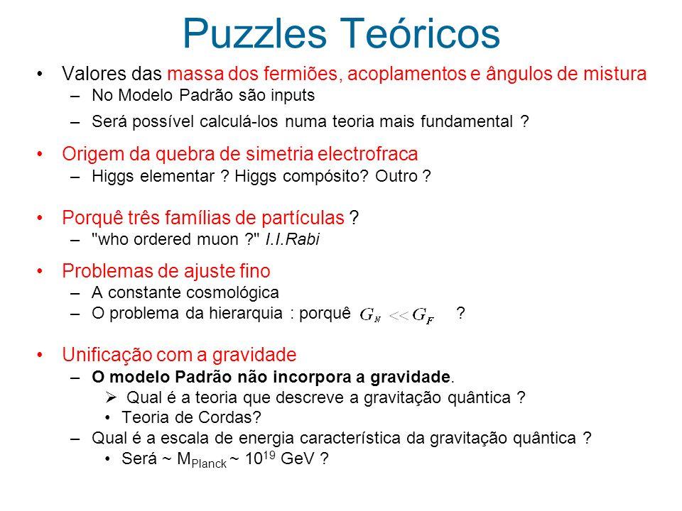 Puzzles Teóricos Valores das massa dos fermiões, acoplamentos e ângulos de mistura. No Modelo Padrão são inputs.