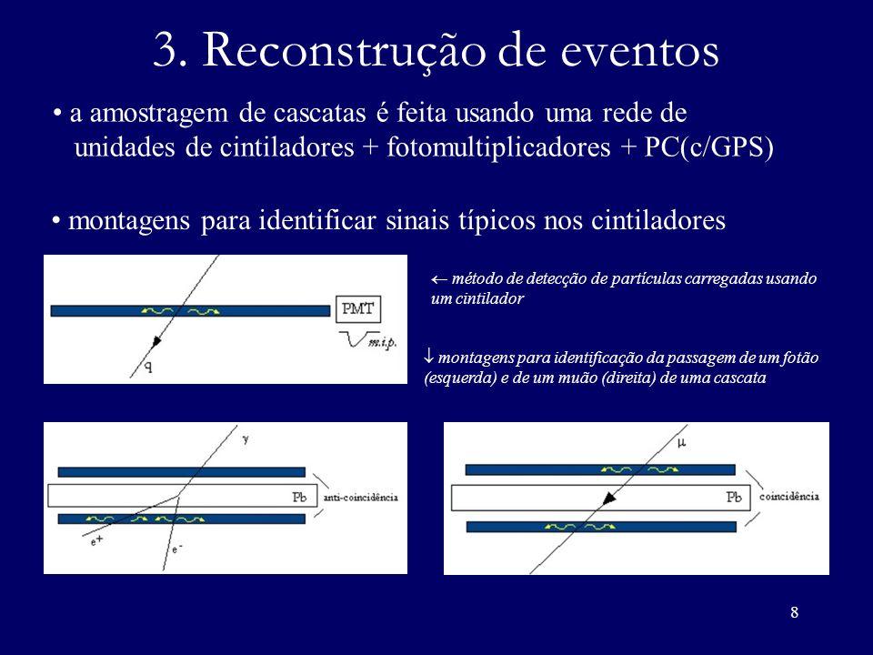 3. Reconstrução de eventos