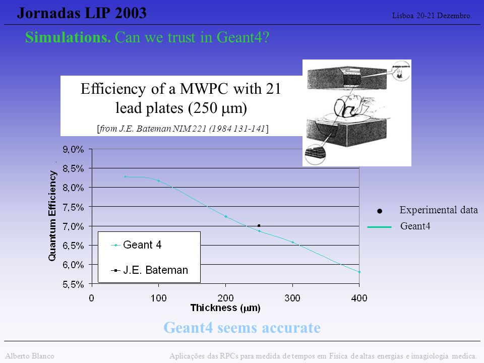 . Experimental data Jornadas LIP 2003 Lisboa 20-21 Dezembro.