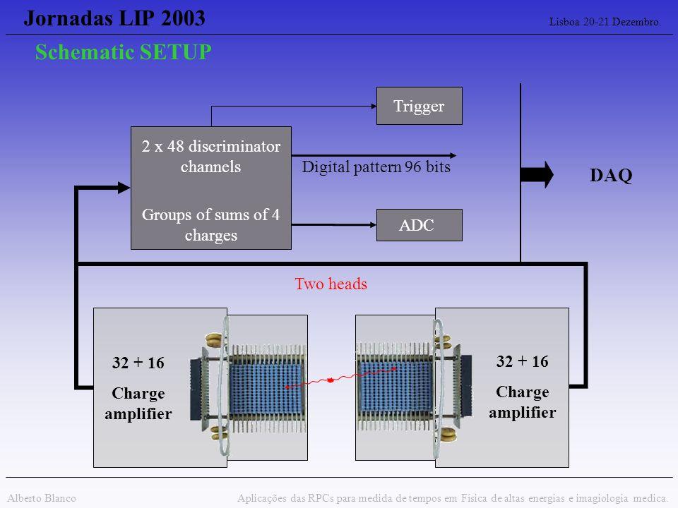 Jornadas LIP 2003 Lisboa 20-21 Dezembro.