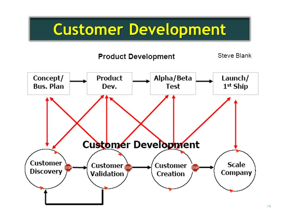 Customer Development Steve Blank