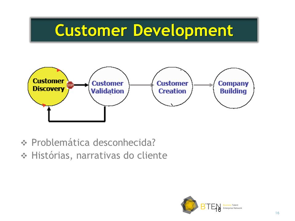 Customer Development Problemática desconhecida