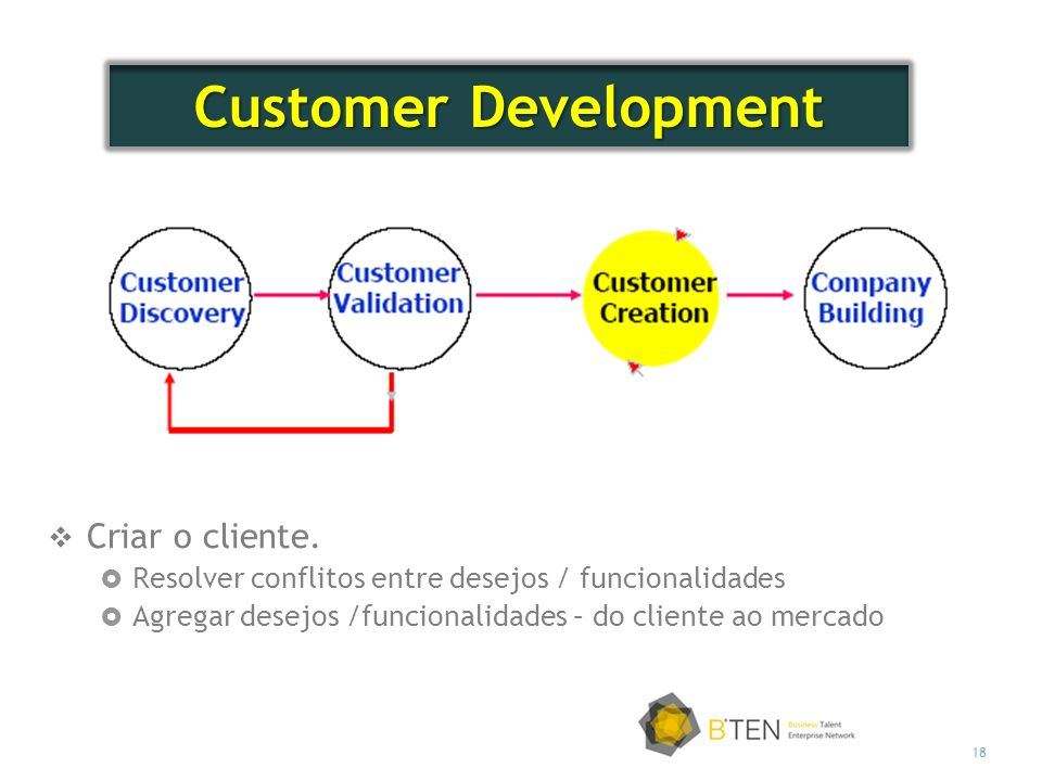 Customer Development Criar o cliente.