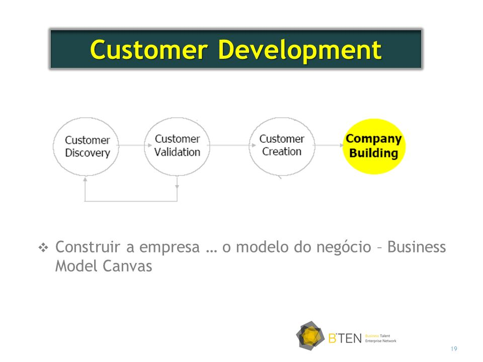 Customer Development Construir a empresa … o modelo do negócio – Business Model Canvas
