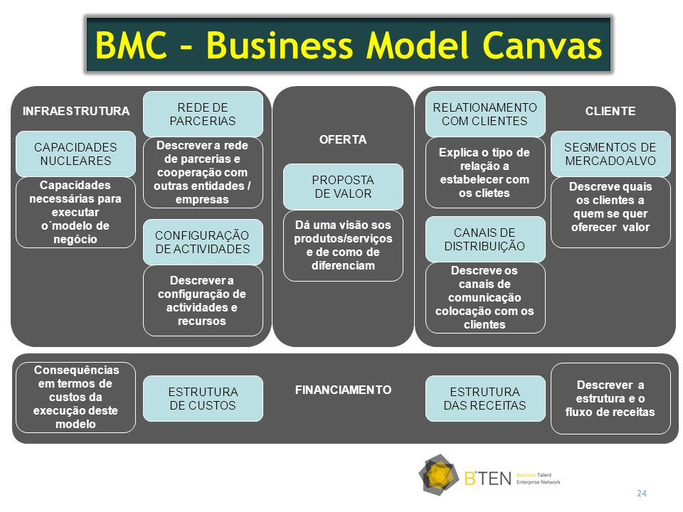 BMC – Business Model Canvas