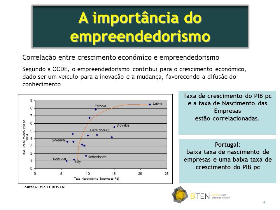 A importância do empreendedorismo