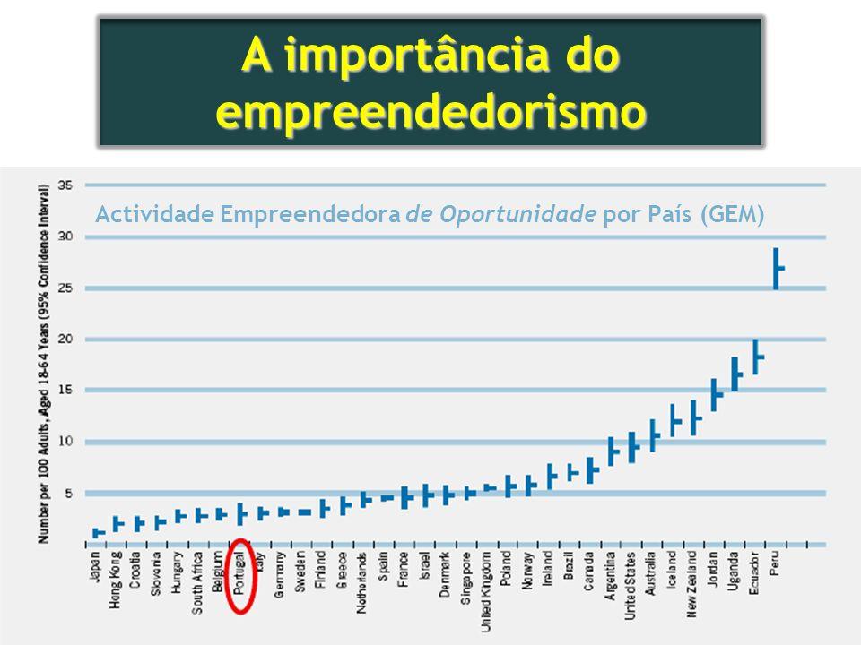 Actividade Empreendedora de Oportunidade por País (GEM)