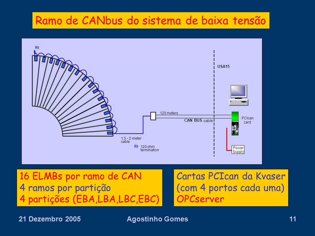 Ramo de CANbus do sistema de baixa tensão