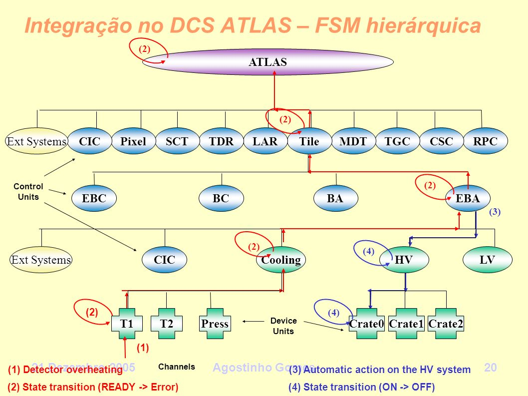 Integração no DCS ATLAS – FSM hierárquica