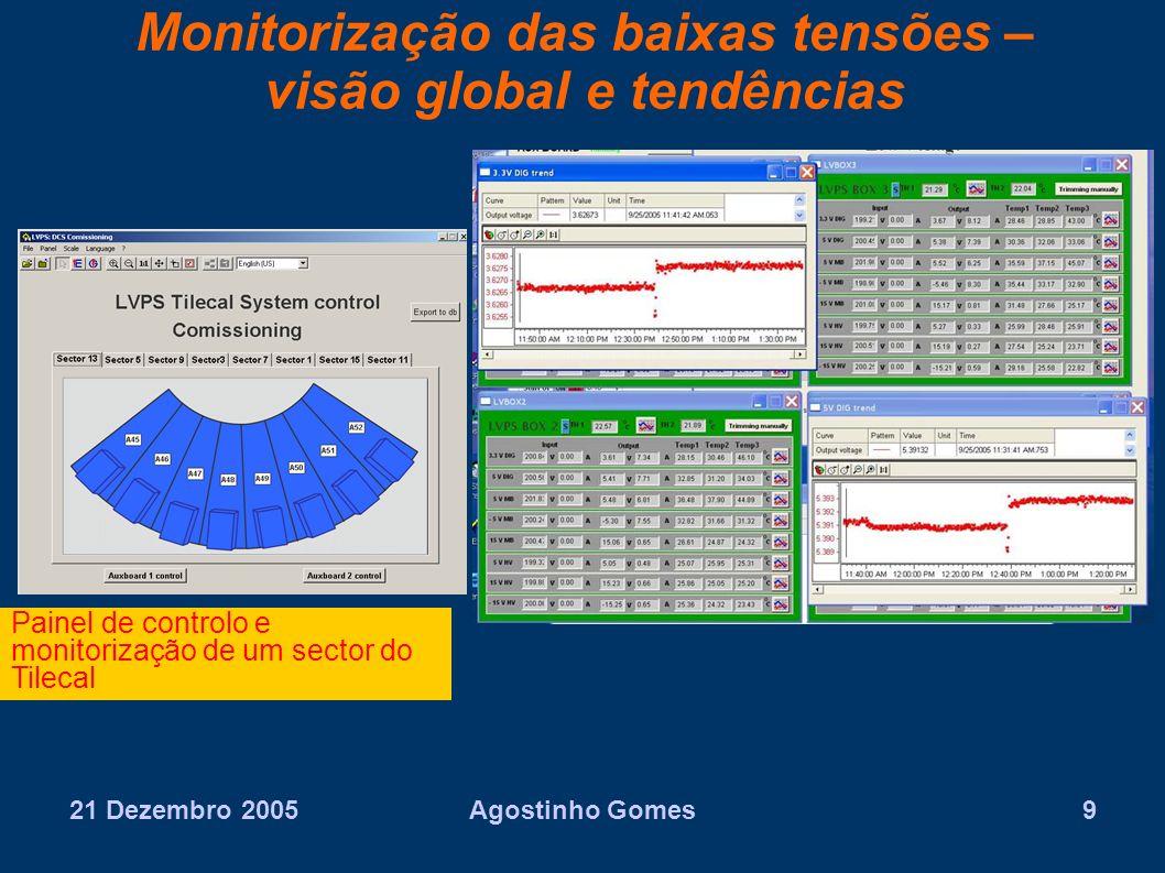 Monitorização das baixas tensões – visão global e tendências
