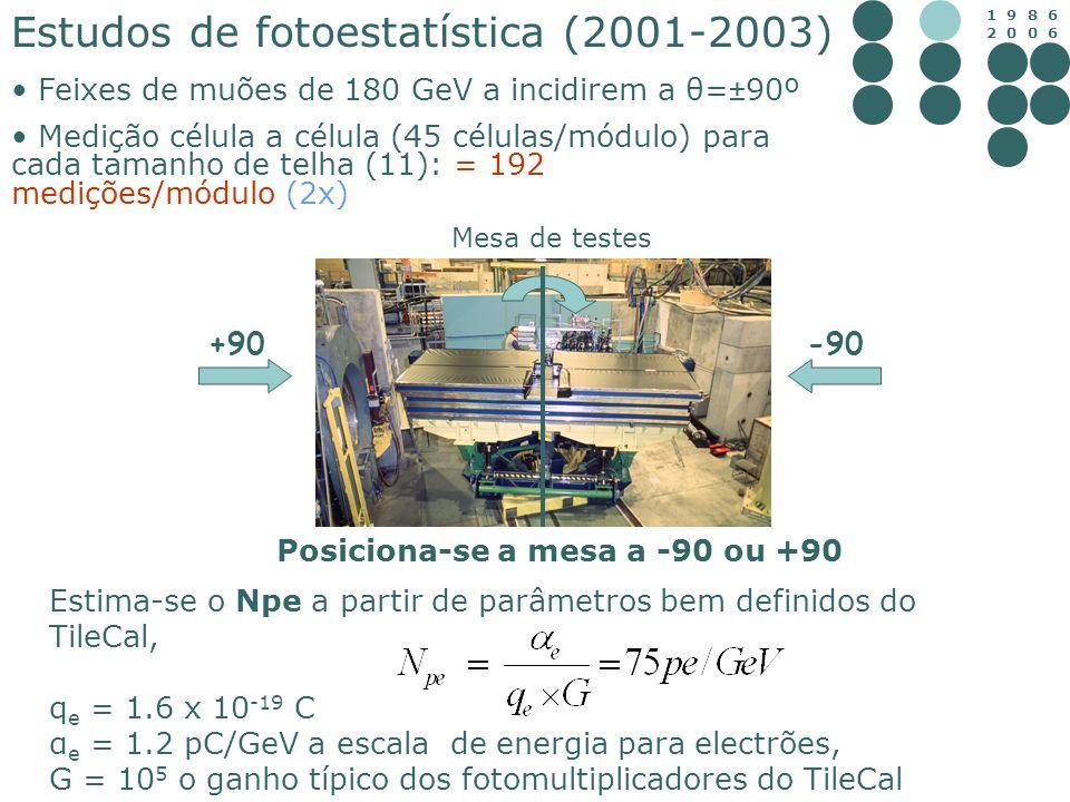 Estudos de fotoestatística (2001-2003)