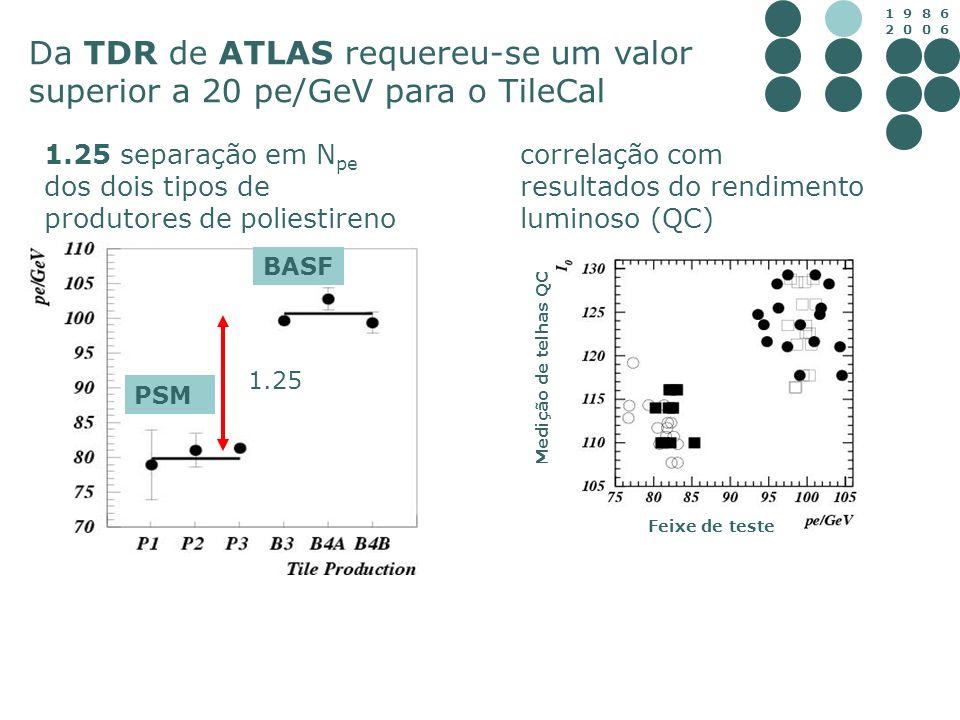 Da TDR de ATLAS requereu-se um valor superior a 20 pe/GeV para o TileCal