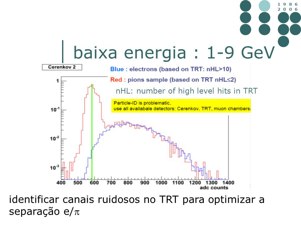 baixa energia : 1-9 GeV Blue : electrons (nHL>10) Red : pions sample (nHL2) nHL: number of high level hits in TRT.